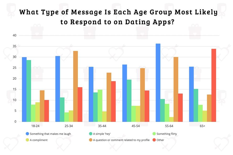 swiping demographics