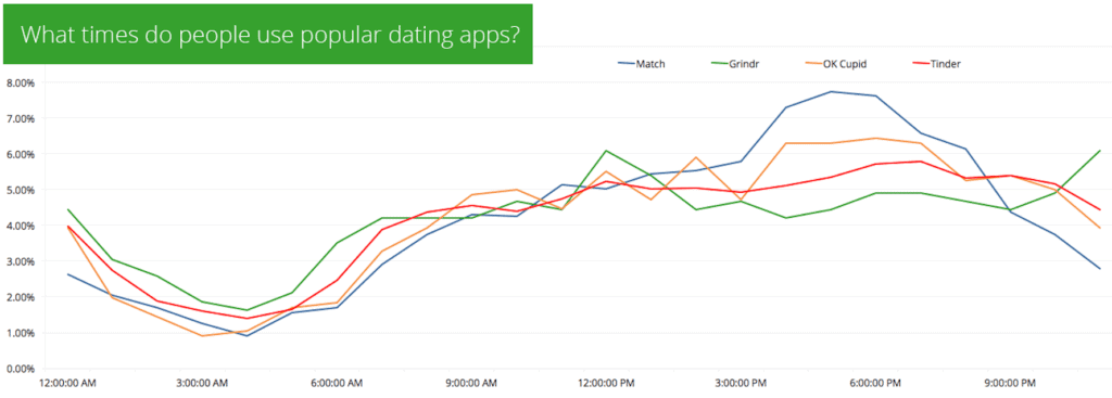 Swipe Right or Swipe Left: Tinder and the History of the Swipe 3