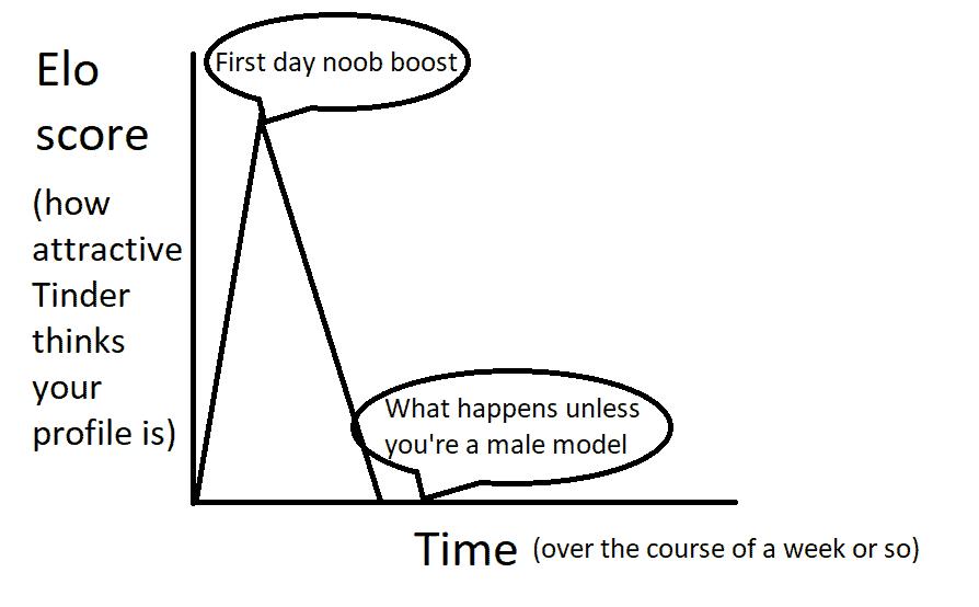 Elo algorithm: How does it work?
