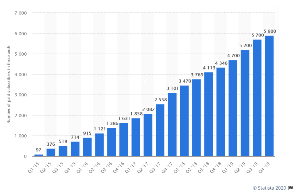 Description: Tinder subscriber growth, thousands of users