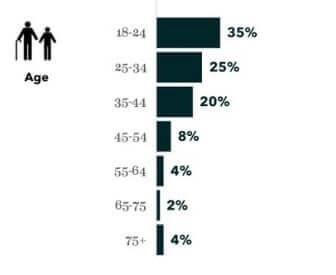 Tinder Statistics