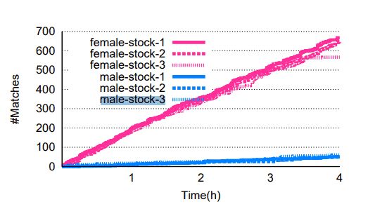 Description: Number of Tinder matches: male vs female profiles
