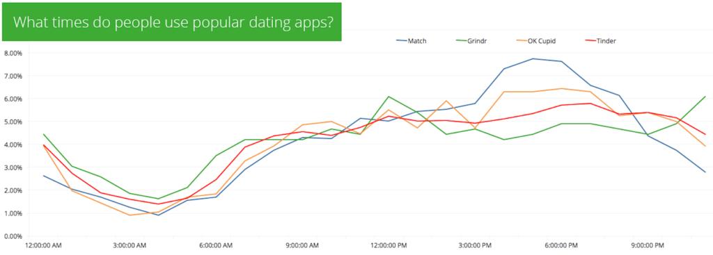Description: Daily dating app usage