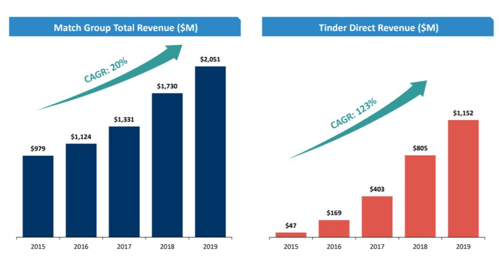 Description: Tinder revenue and Match Group revenue, 2015 - 2019