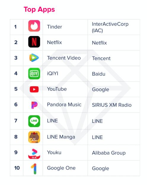 Description: Highest grossing apps 2019