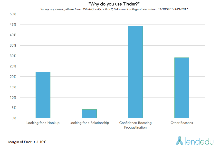Description: Why do students use Tinder?