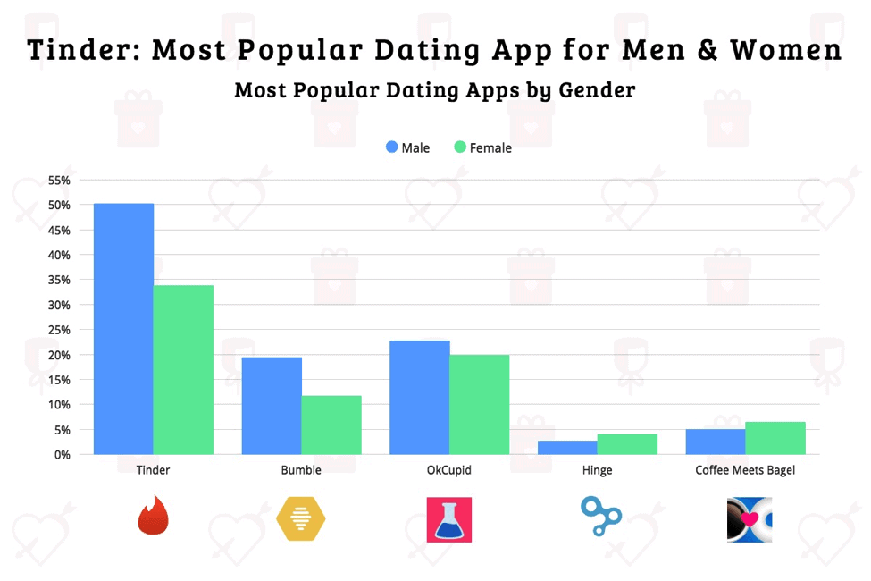 Tinder Pics Guide [year] - Boost your # of matches with these tips! 1