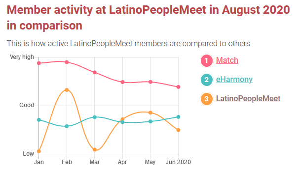 Latino Dating Sites [year]- [Top 4   Features   Pros & Cons] 8