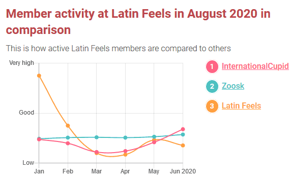 Latino Dating Sites [year]- [Top 4   Features   Pros & Cons] 18