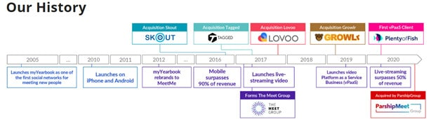 The comprehensive MeetMe review [year] 7