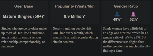 Dating Sites For Older Men [year] - Top 5 | Best of The Lots! 15